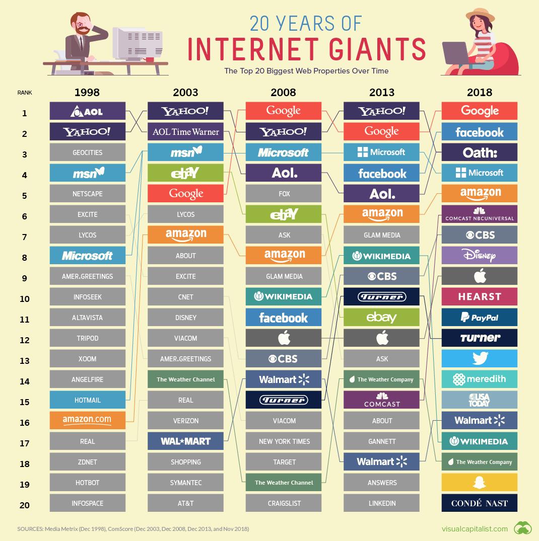 Internet Companies Near Me >> History Of Largest Internet Companies Senat Me Mep